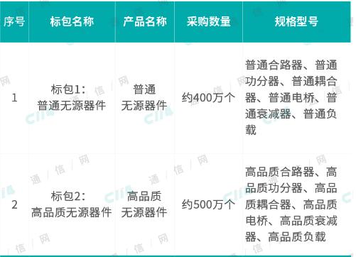 中国电信启动了2019年无源器件集中采?#21512;?#30446;