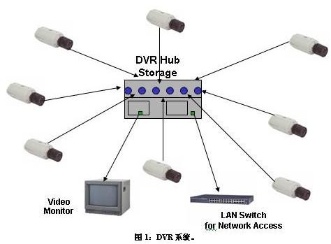 基于FPGA器件和互联网协议实现视频监控系统的设计