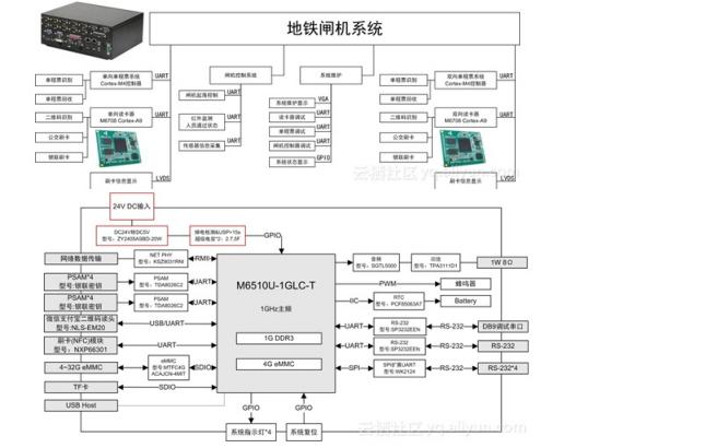 如何使用Cortex-A9进行地铁闸机改造升级的解决方案资料说明