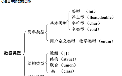 C语言的数据类型及其对应变量