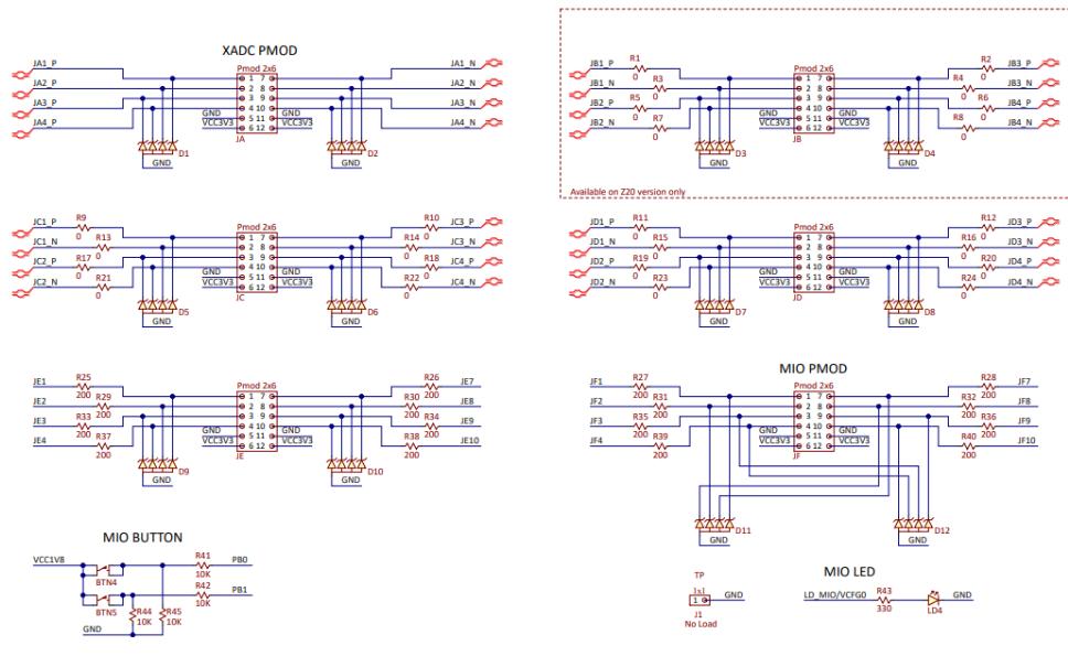 ZYBOZ7-20 ARM FPGA SoC開發板的電路原理圖免費下載