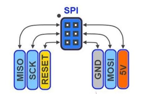 I2C和SPI总线的介绍和异同点详细资料说明