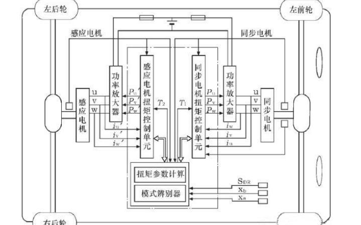 國內外整車控制器VCU的發展現狀詳細資料說明