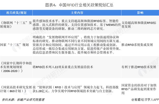 中国RFID行业相关政策规划汇总
