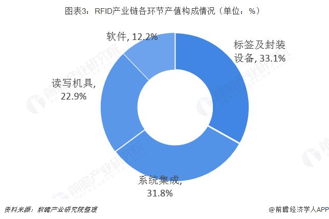 RFID产业链各环节产值构成
