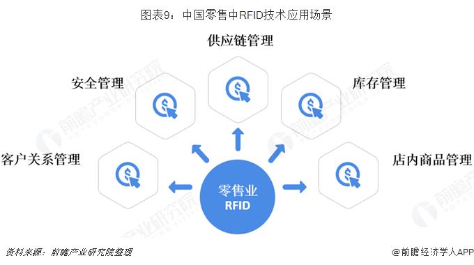 中国零售中的RFID技术应用场景