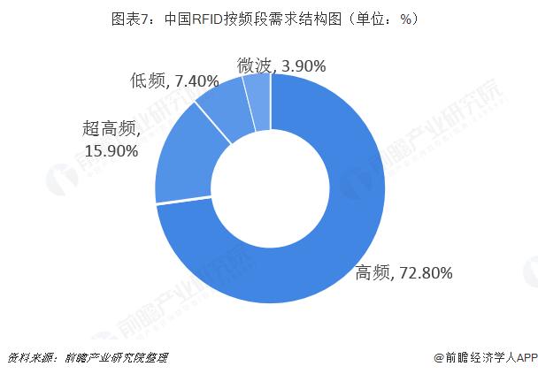 中国RFID按频段需求结构图