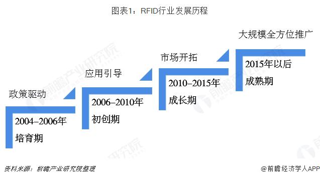 RFID行业发展历程