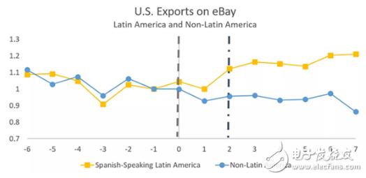人工智能工具能通过缩小买卖双方的语言障碍来促进贸易
