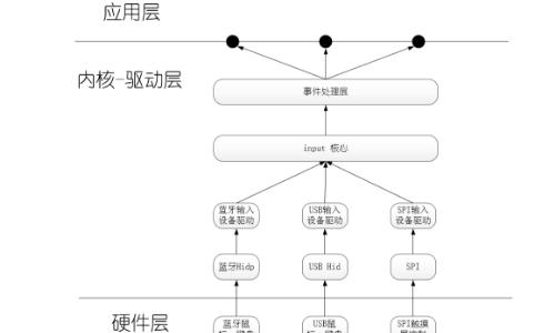 需要了解Linux input子系统编程、分析与模板的原理