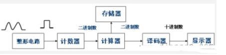 数字电路应用举例