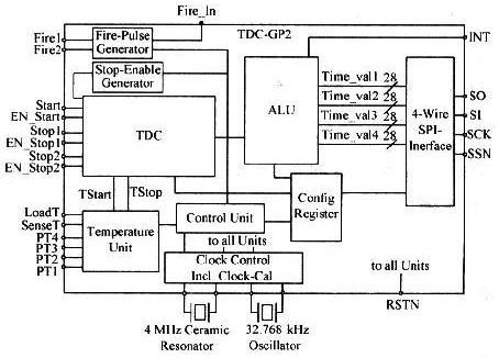 通过时间测量芯片TDC-GP2测量IGBT导通延迟时间