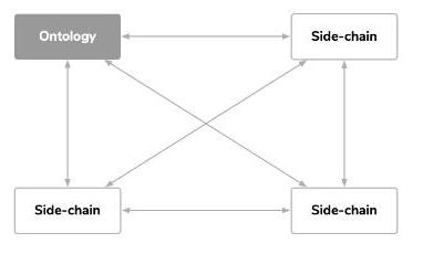 区块链应用为什么需要跨链解决方案