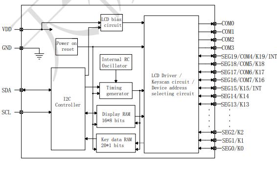 TM1730的LCD驱动专用芯片数据手册免费下载