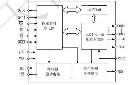 TM1621B内存映象和多功能的LCD驱动器芯片数据手册免费下载