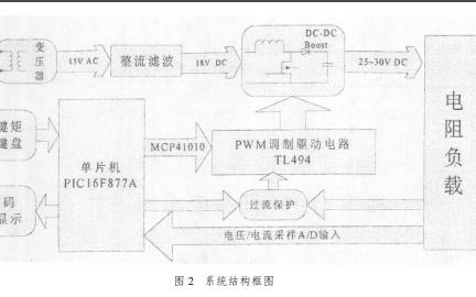 如何使用TL494实现开关电源的设计