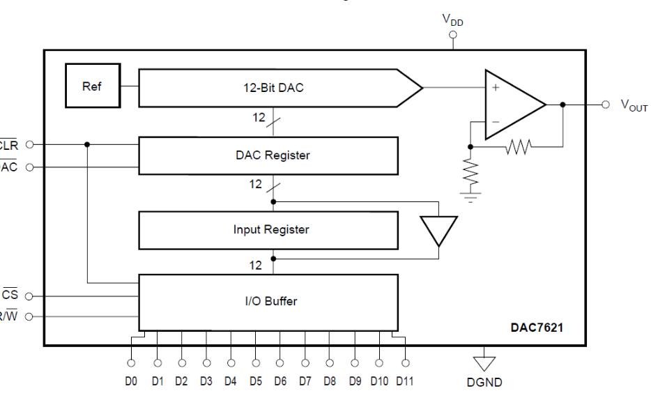 DAC7621 12位数模转换器的数据手册免费下载