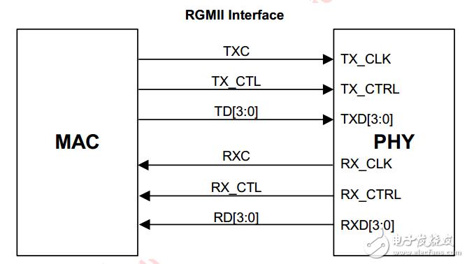 基于RGMII接口的88E1512搭建網絡通信系統