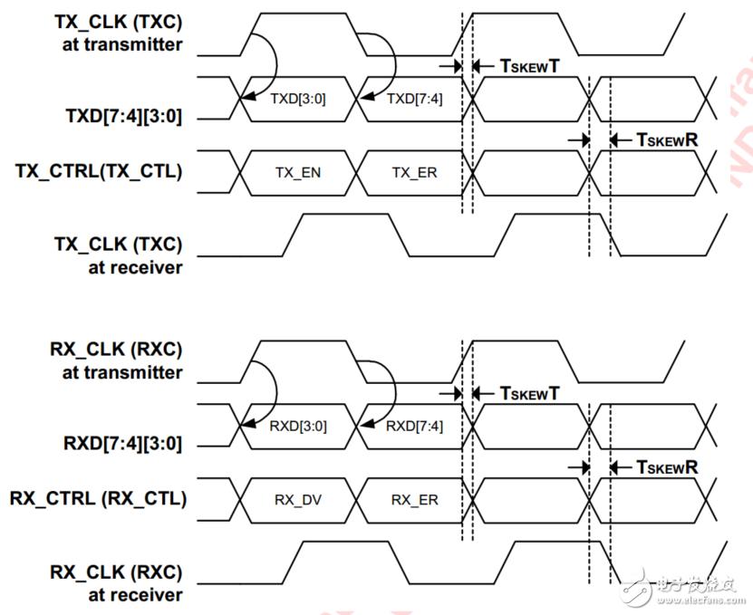 基于RGMII接口的88E1512搭建网络通信系统
