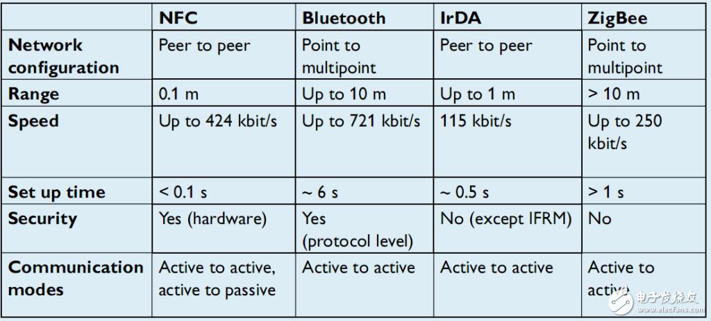 基于NFC的LED驱动电源可编程实现
