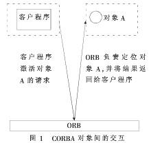 关于STP网元集中管理系统的实现方案分析