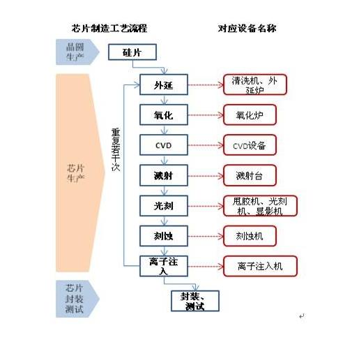 晶圆的生产工艺流程与芯片生产工艺流程