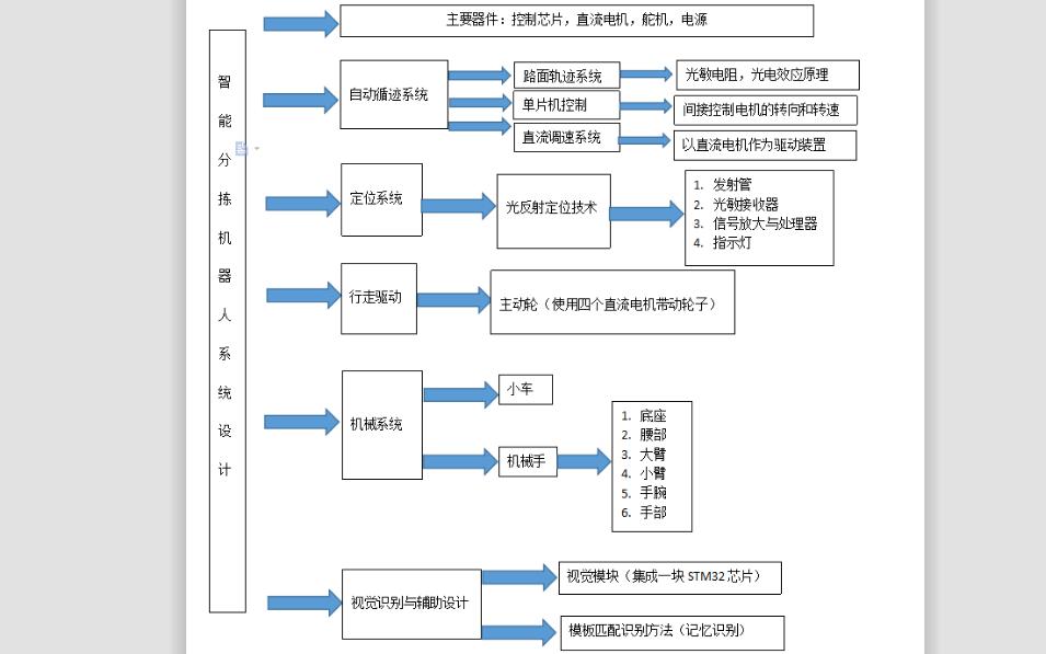 智能分揀機器人系統設計的流程原理圖免費下載