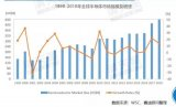 中国半导体市场增速再度领先全球 高于全球增速6.8个百分点