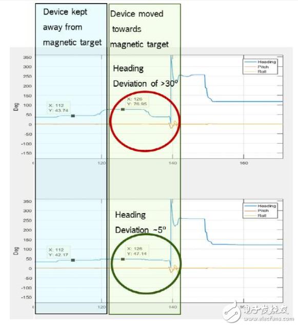 传感器数据融合:提升增强游戏、导航和虚拟现实用户体验的关键组件