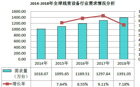 2019深圳線束加工展會見證線束行業最新技術發展趨勢