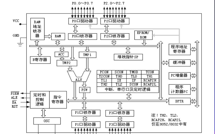 MCS51单片机的结构与原理的详细资料说明
