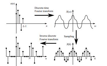离散傅立叶变换公式和应用等详细教程资料免费下载