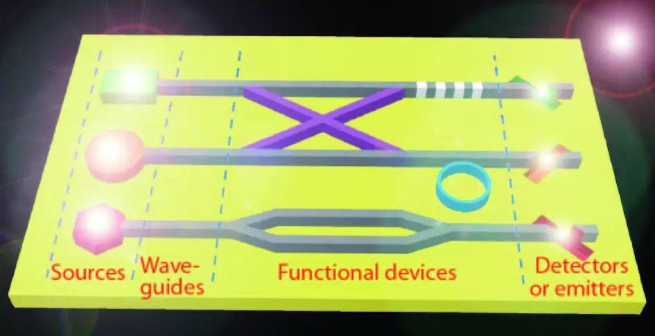 光子芯片技术逐渐成熟 必将引起光信息技术领域的又一次革命