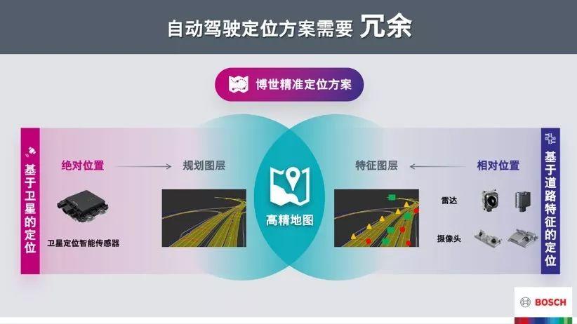 博世精准定位方案赋能自动驾驶