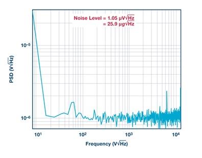 MEMS加速度计性能已经达到何种程度?