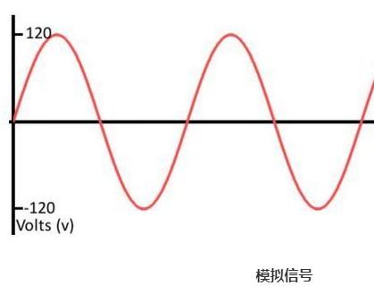 模拟电路和数字电路之间存在着怎样的联系?及特点介...