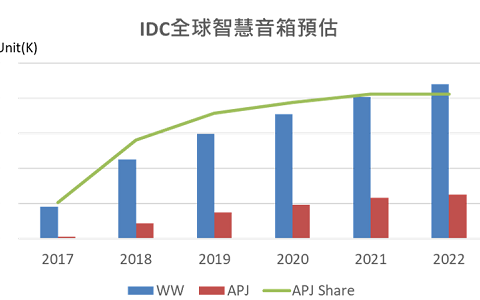 智能音箱市场成长显著 出货将超2亿台