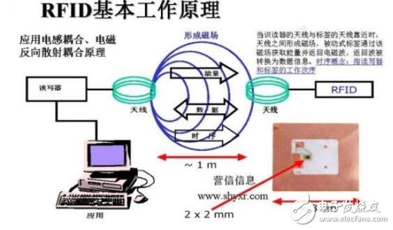 rfid系统的工作原理_rfid系统的组成