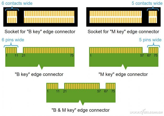 如何挑选M.2SSD固态硬盘