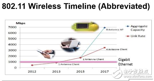 网络数据之未来 5G与WiFi斗的难舍难分