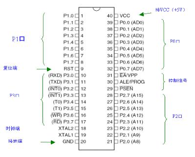 MCS-51单片机地址指针的应用