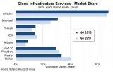 亚马逊AWS在云服务市场中处于领导地位 微软Az...