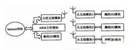 基于双核OMAP5910微处理器实现通用网络测控系统的设计