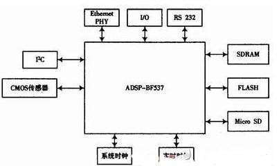 基于ADSP-BF537芯片为核心实现嵌入式智能相机的设计