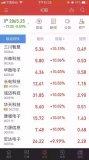 港股芯片概念股走强 中芯国际涨6.85%领涨