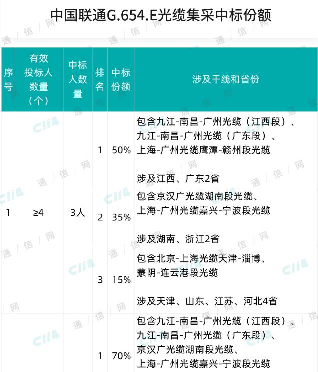 中國聯通正式啟動了G.654.E干線光纜集采招標