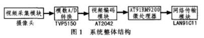 采用Linux系统与AT91RM9200微处理器设计视频监控系统的服务器