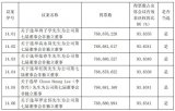 长电科技召开2018年年度股东大会 由第六届董事会董事长王新潮先生主持