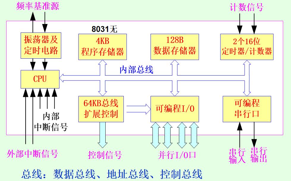 单片机的硬件结构详细资料说明