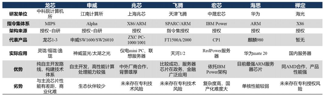 國產CPU信息匯總